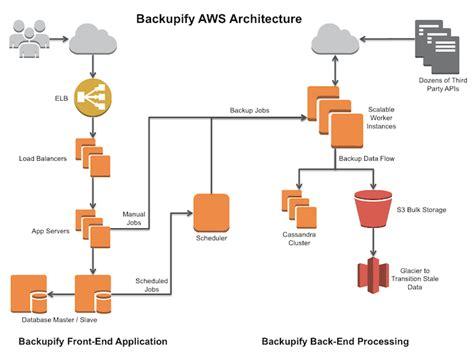 Aws System Architecture Aws Study Backupify