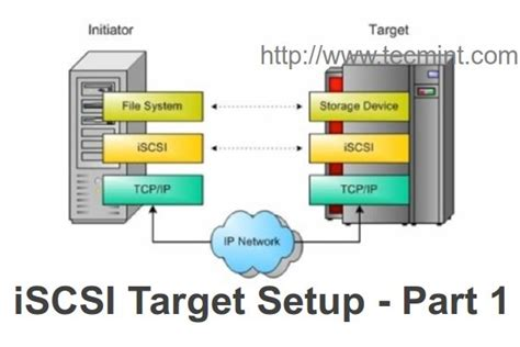 iscsi target create centralized secure storage using iscsi target on