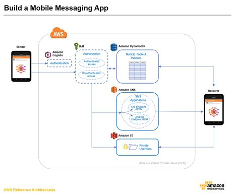 Iwapppress Builds Ios App For Any Website build a mobile messaging app android