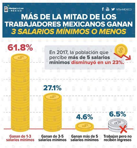 que el aumento de los salarios por cuanto incrementa los costos de en m 233 xico 61 8 por ciento de los trabajadores gana s 243 lo