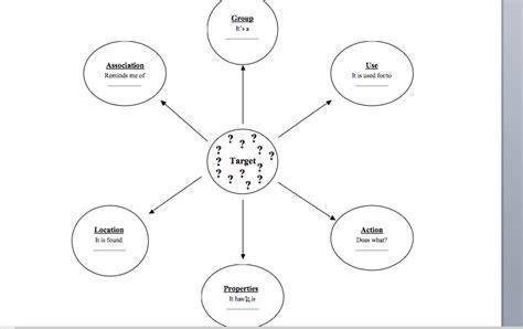 semantic map template semantic chart gallery