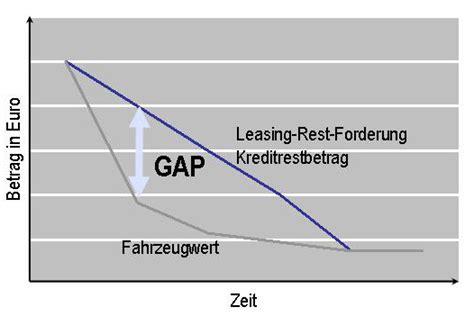 Auto Versicherung Gap by Versicherung Fachartikel Bbt Gmbh