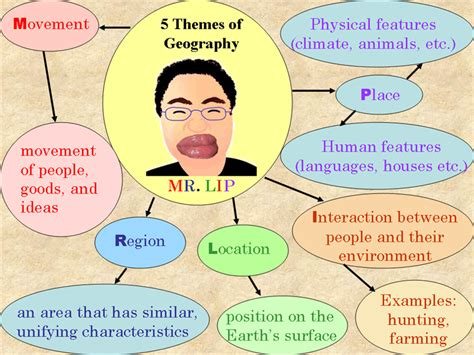 5 themes of definition enfuego social studies