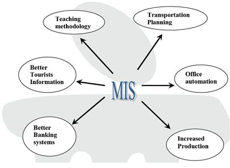design of management information system management information systems what is mis