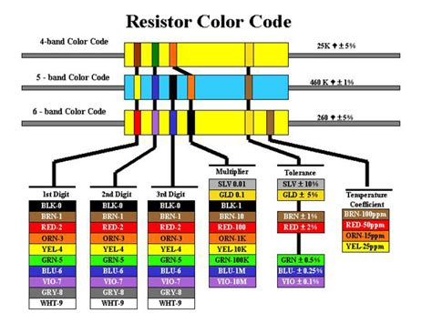 resistor value color code chart resistor color coding electronic revolution