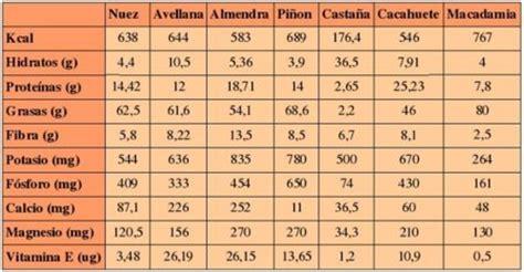 q proteinas tiene la manzana an 225 lisis nutricional de diferentes frutos secos
