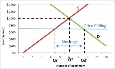 Price Ceiling And Price Floor Definition by Image Gallery Shortage Economics