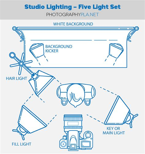 how to set up studio lighting tips tutorials studio lighting five light set