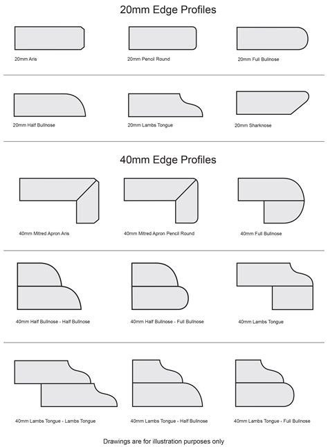benchtop profiles