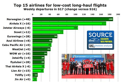 low cost haul lclh flights up 20 this summer across 70 airports