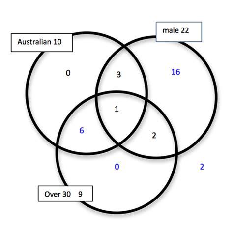 venn diagram statistics venn diagrams ao s8 4 aos by level achievement