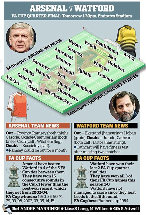 arsenal watford head to head arsenal vs watford fa cup 2016 news h2h tv info and
