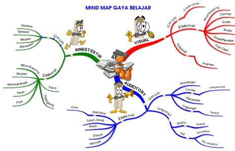 Workshop Tupperware Ciledug Berkualitas mind map gaya belajarku