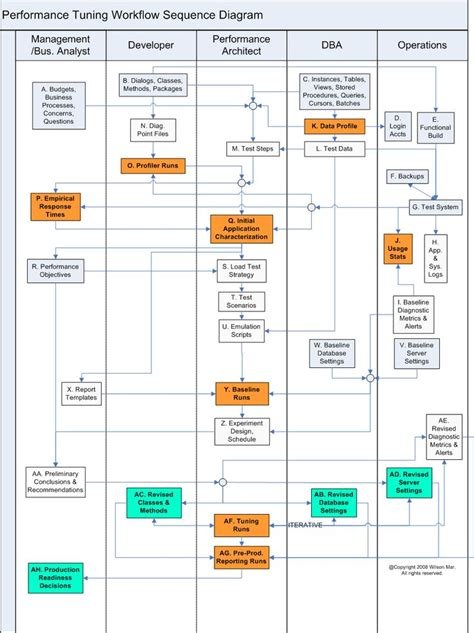 project workflow software performance testing workflow computer flowcharts