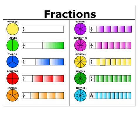 diagram and fractions definition of fraction term flashcards by proprofs