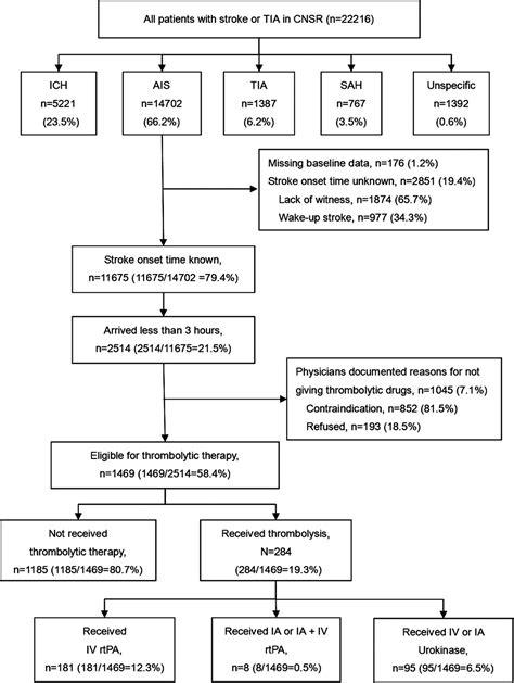 Herbal Carefor Stroke using recombinant tissue plasminogen activator to treat acute ischemic stroke in china stroke