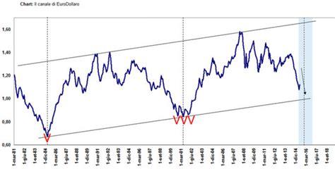 cambio valuta in cambio dollaro eur usd grafico e quotazione in