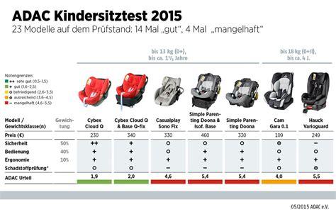 Kindersitz Auto Drei Jahre by Adac Testet Kindersitze 2015 Auto News