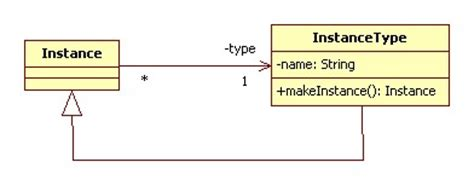 context object pattern java exle types as objects pattern