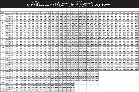 government employees new revised pay scale 2015 bps budget 2015 16 govt employees adhoc allowance salary increase chart