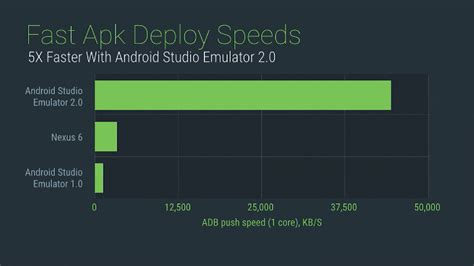 development blog android studio tutorial p3 run first first look at android emulator 2 0 the biggest and the