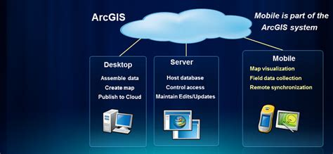 arcgis for windows mobile arcgis runtime sdk for windows mobile arcgis resource center