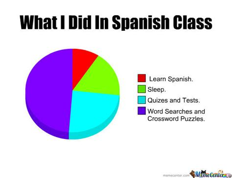 Spanish Class Memes - spanish class by lolnope meme center