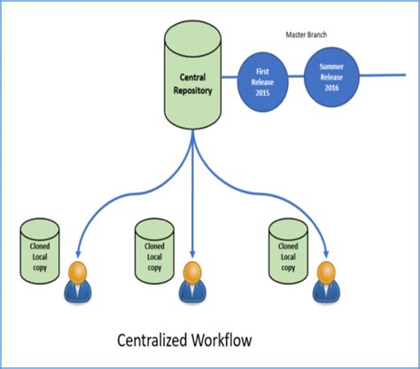 continuous integration workflow an introduction to continuous integration and workflows