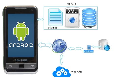 android development tutorial fetch data from web service article 8 handling input and storage in android with a