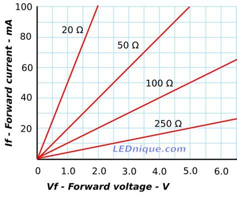 fixed resistor iv graph colour archives lednique