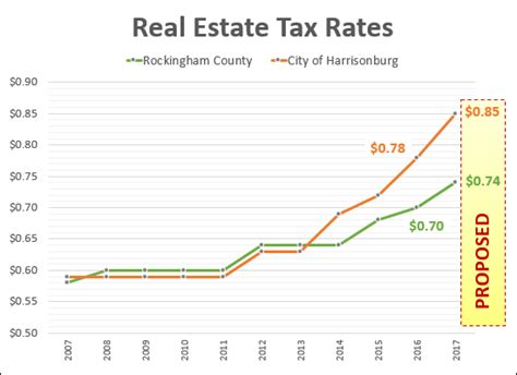 Rockingham County Property Tax Records Government Harrisonburghousingtoday Market
