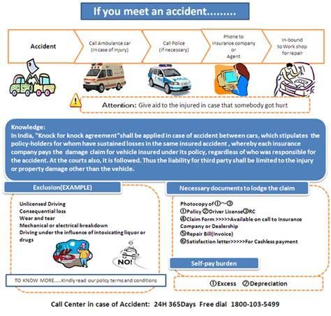 Insurance Claim Procedure