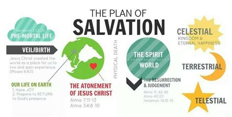 plan of salvation infographic anything christian lds