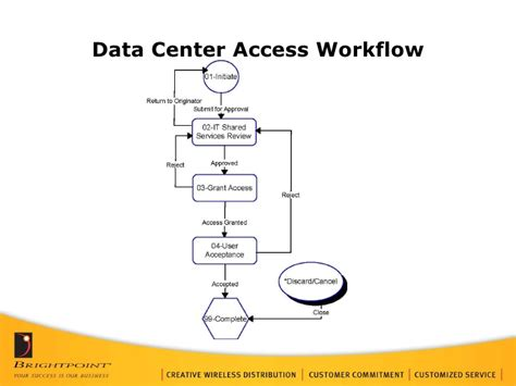 workflow access tenrox workflow overview 200907