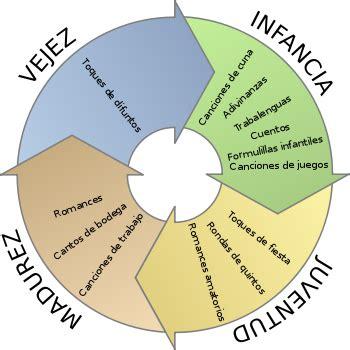 imagenes del ciclo de la vida humana ciclo de la vida humana ciclo de la vida humana