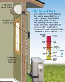 Ceiling Fan Maintenance Advantages Of A Ductless Mini Split System Hvac Zoning