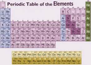 Periodic Table Protons Periodic Table Protons Neutrons Atomic Weight Elements