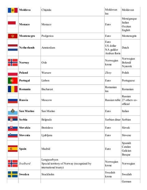 list of countries and capitals by continent list of countries and capitals with currency and language