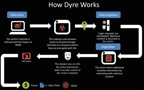 how it works dyre malware analysis