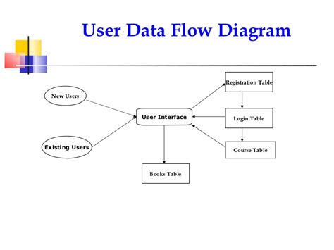 free data flow diagram software data flow diagram software ideal vistalist co