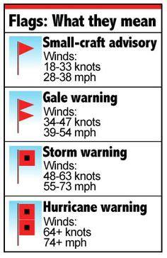 are hurricane boats good quality double elimination ladder for raingutter regatta