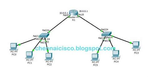 cisco packet tracer tutorial basic router configuration pdf how to configure dhcp in cisco router using packet tracer