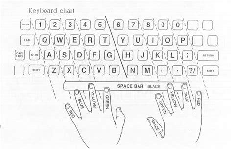 Keyboarding Worksheets by Futurekids Nyc