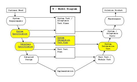 integration test plan template system integration gavant software cpsi healthcare talk