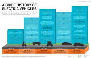 Electric Car Development History Pin Catia Timeline On