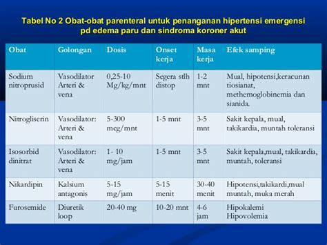 Obat Nitrogliserin krisis hipertensi