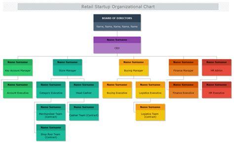 Retail Startup Organizational Chart Mydraw Startup Organizational Chart Template