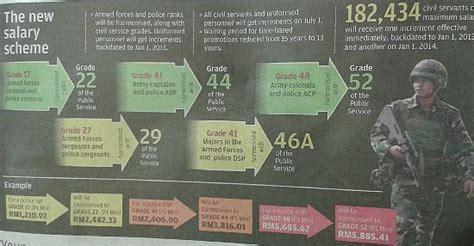 jadual tangga gaji baru sst polis pdrm dan tentera atm 2013 jadual tangga gaji baru sst polis pdrm dan tentera atm