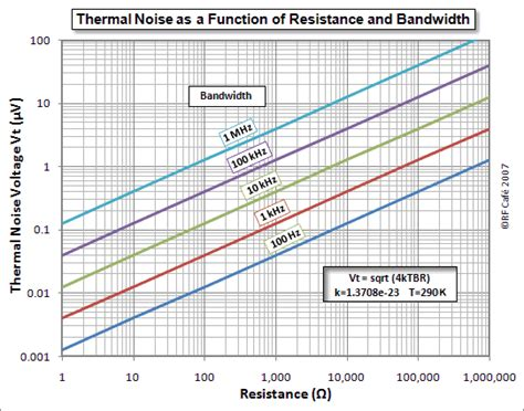 resistor thermal noise voltage opinions on johnson nyquist noise