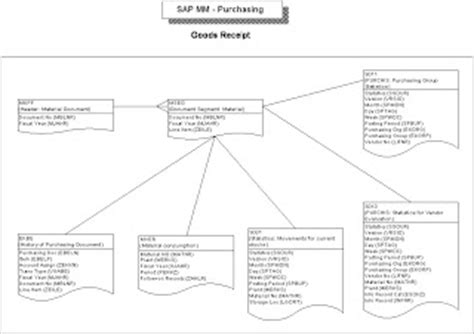 sap mm forum sap mm tables click to enlarge